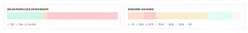 Uber Suggest - Demographics